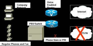 Business Voip Solution