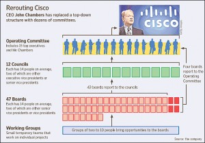 Cisco::Management