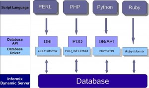 Database Independent Abstraction Layer for C