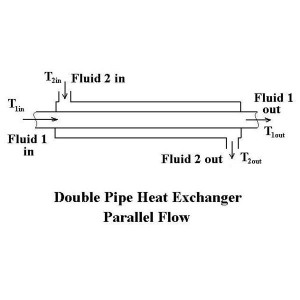 Double Pipe Heat Exchanger Design