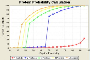 Filter Proteome Hits