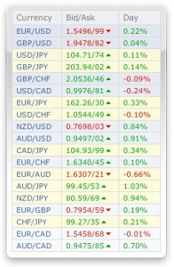 Forex Quotes++