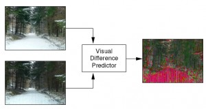 HDR Visual Difference Predictor