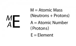 Isotopes and Atomic Mass