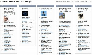 iTunes Top Songs and Albums