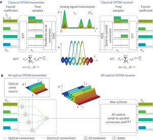 Parallel Three-Dimensional Fast Fourier Transforms
