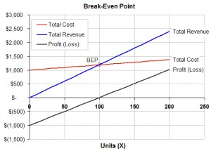 Pricing and Breakeven Analysis Excel