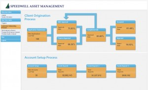 Process Dashboard