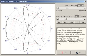Radiation Pattern of two Aerials