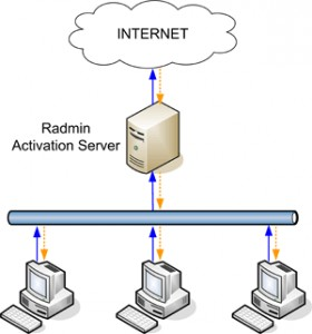 Radmin Deployment Package