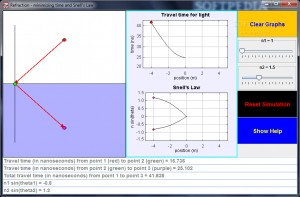 Refraction, time minimization, and Snell's law