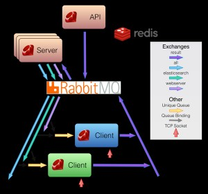 Ruby CoreServer