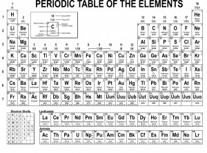 simple periodic table 100 - Periodic Table As List
