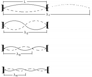 Standing Waves on a String Model