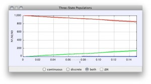 Three State Nuclear Decay Model