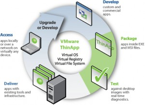VMware ThinApp (formerly Thinstall)